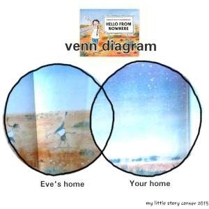Hello From Nowhere Venn Diagram